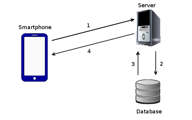 Figure 1 - Client-Server App Architecture