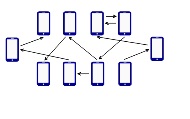 Figure 2 - Peer-To-Peer App Architecture