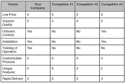 'A competitive matrix is a tool that lets a company know where it stands relative to the competition with a quick glance.'