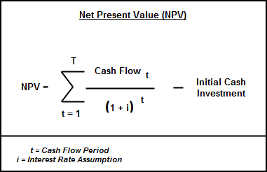 'The Net Present Value formula aggregates all discounted future cash flows and yields what the project value is presently.'