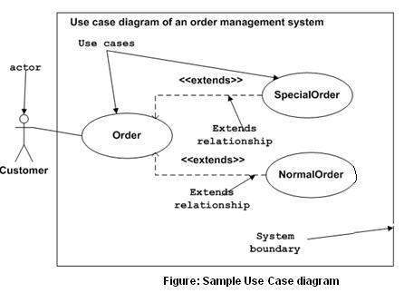 'In a Use Case Diagram, a stick figure represents a user and the connected scenario bubbles represent intents of that user.  Image taken from www.tutorialspoint.com'